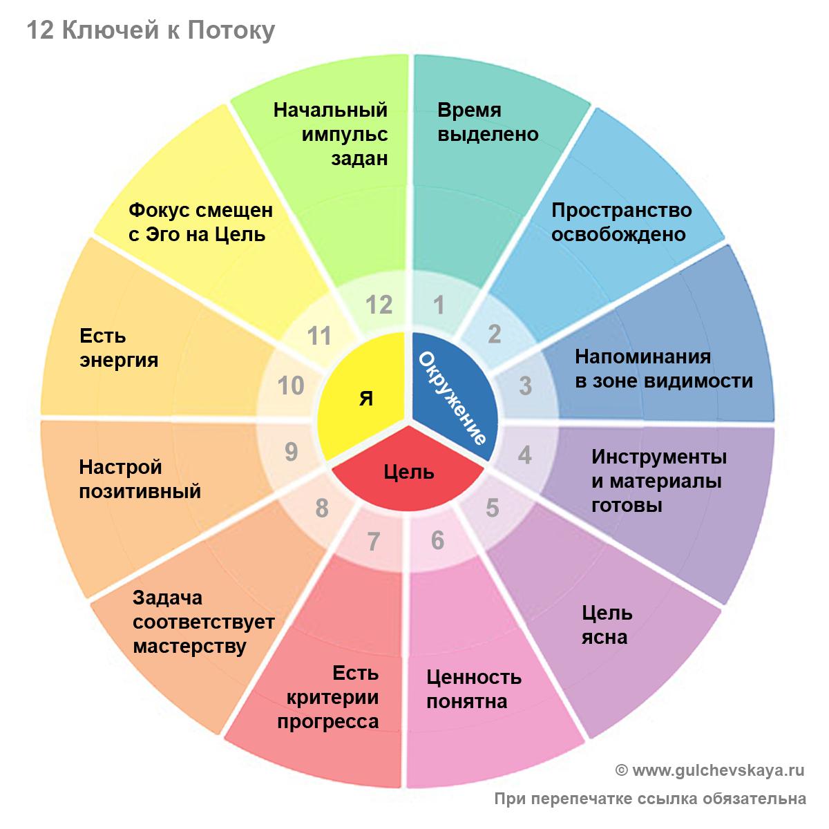 Модель 12 ключей к Потоку. Автор Наталья Гульчевская